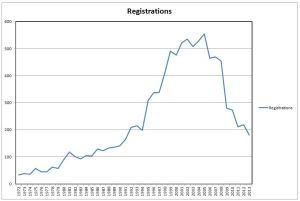 Canadian Horse breed registrations have dropped to pre-1992 levels.